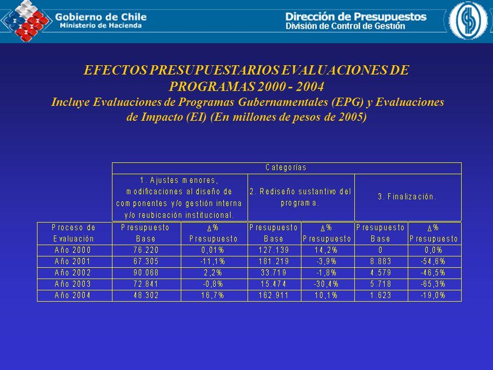 EFECTOS PRESUPUESTARIOS EVALUACIONES DE PROGRAMAS 2000 - 2004 Incluye Evaluaciones de Programas Gubernamentales (EPG) y Evaluaciones de Impacto (EI) (En millones de pesos de 2005)