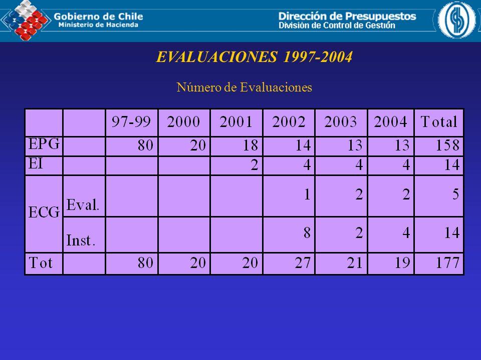 Número de Evaluaciones EVALUACIONES 1997-2004