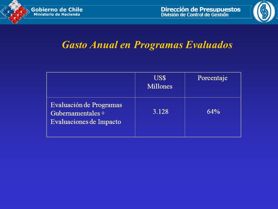Gasto Anual en Programas Evaluados US$ Millones Porcentaje Evaluación de Programas Gubernamentales + Evaluaciones de Impacto 3.128 64%