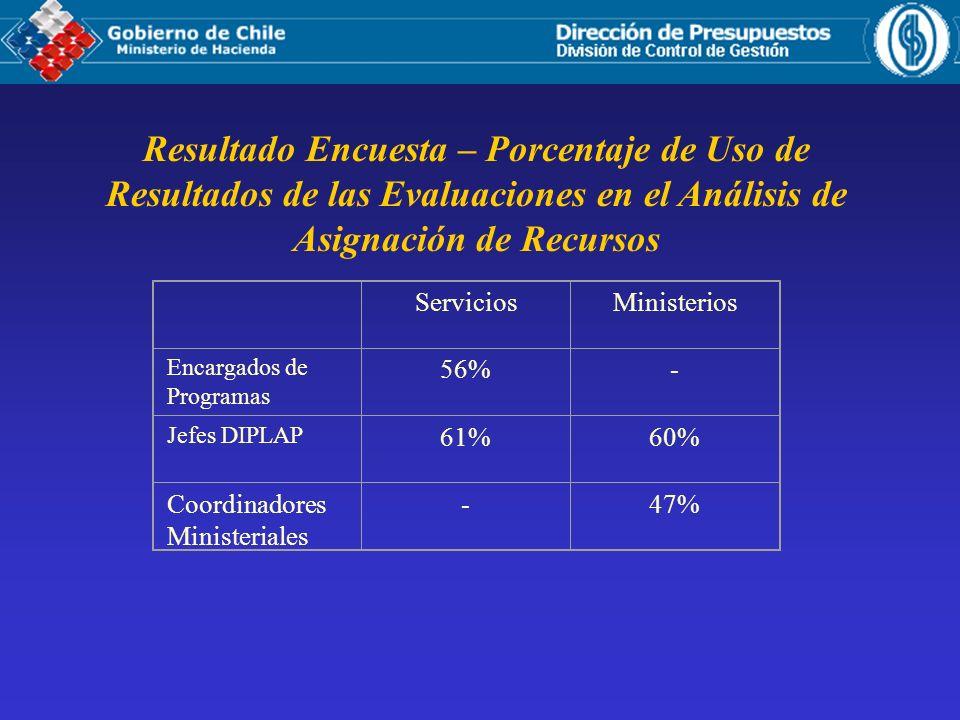 Resultado Encuesta – Porcentaje de Uso de Resultados de las Evaluaciones en el Análisis de Asignación de Recursos ServiciosMinisterios Encargados de Programas 56%- Jefes DIPLAP 61%60% Coordinadores Ministeriales -47%