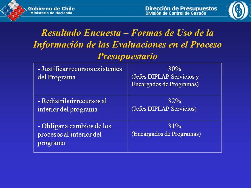 Resultado Encuesta – Formas de Uso de la Información de las Evaluaciones en el Proceso Presupuestario - Justificar recursos existentes del Programa 30