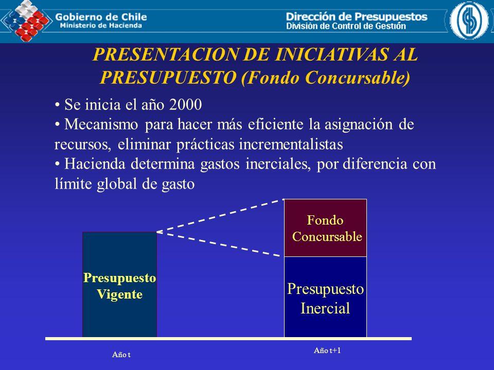 Presupuesto Vigente Presupuesto Inercial Fondo Concursable PRESENTACION DE INICIATIVAS AL PRESUPUESTO (Fondo Concursable) Se inicia el año 2000 Mecani