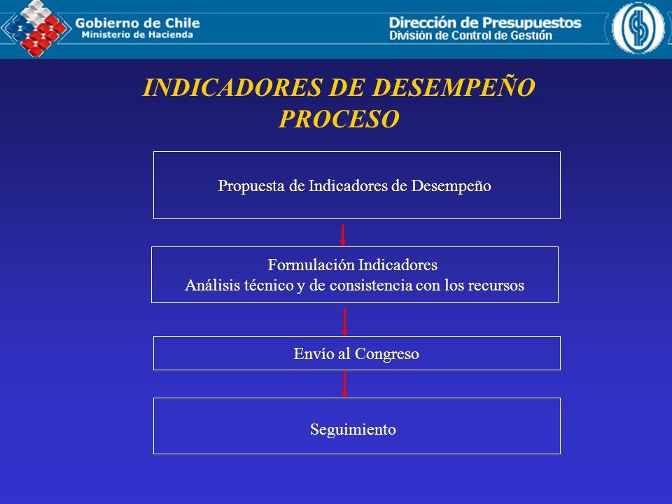 INDICADORES DE DESEMPEÑO ACTORES DEL PROCESO Instituciones Públicas Dirección de Presupuestos – M.