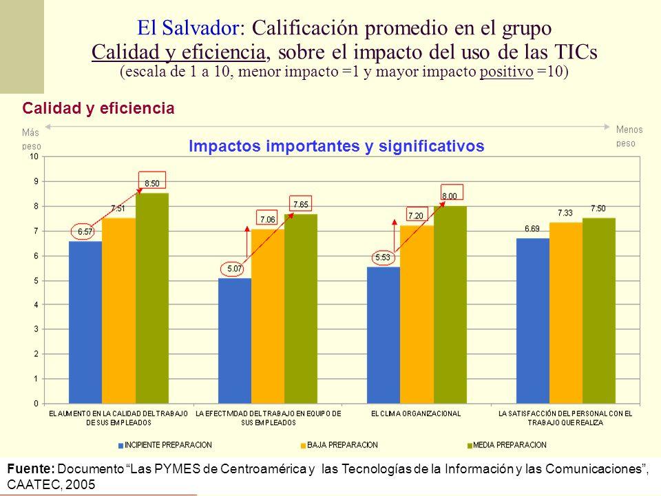 El Salvador: Calificación promedio en el grupo Calidad y eficiencia, sobre el impacto del uso de las TICs (escala de 1 a 10, menor impacto =1 y mayor