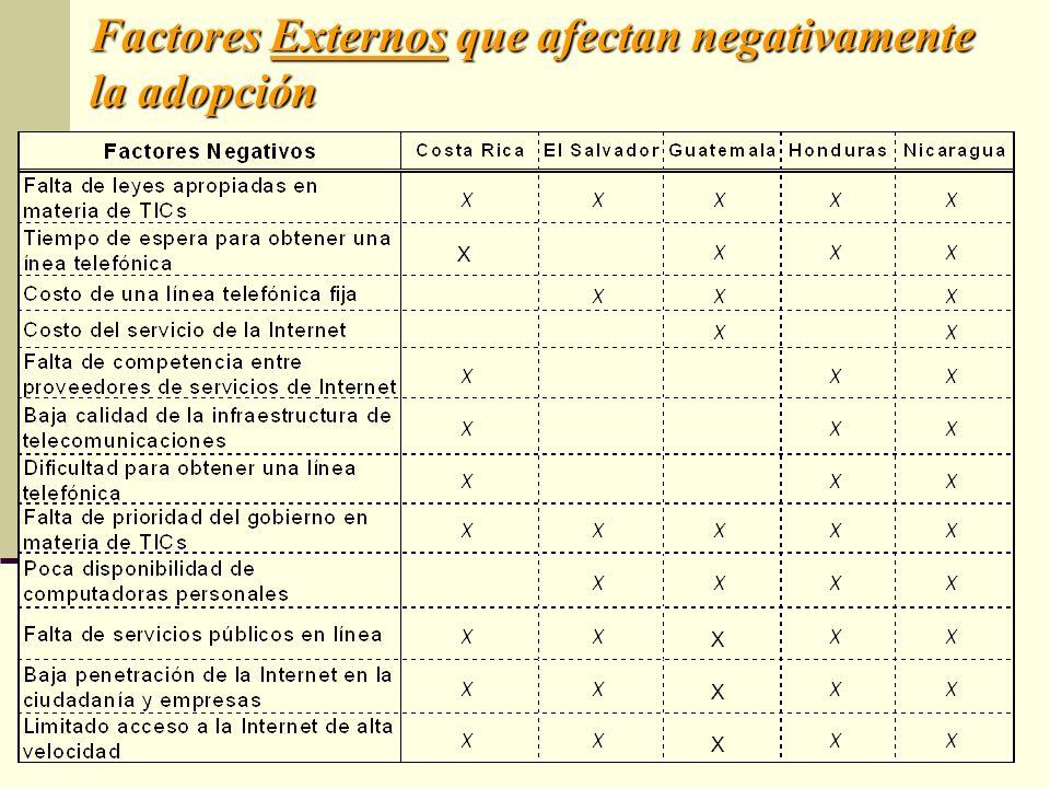 Factores Externos que afectan negativamente la adopción X X X X