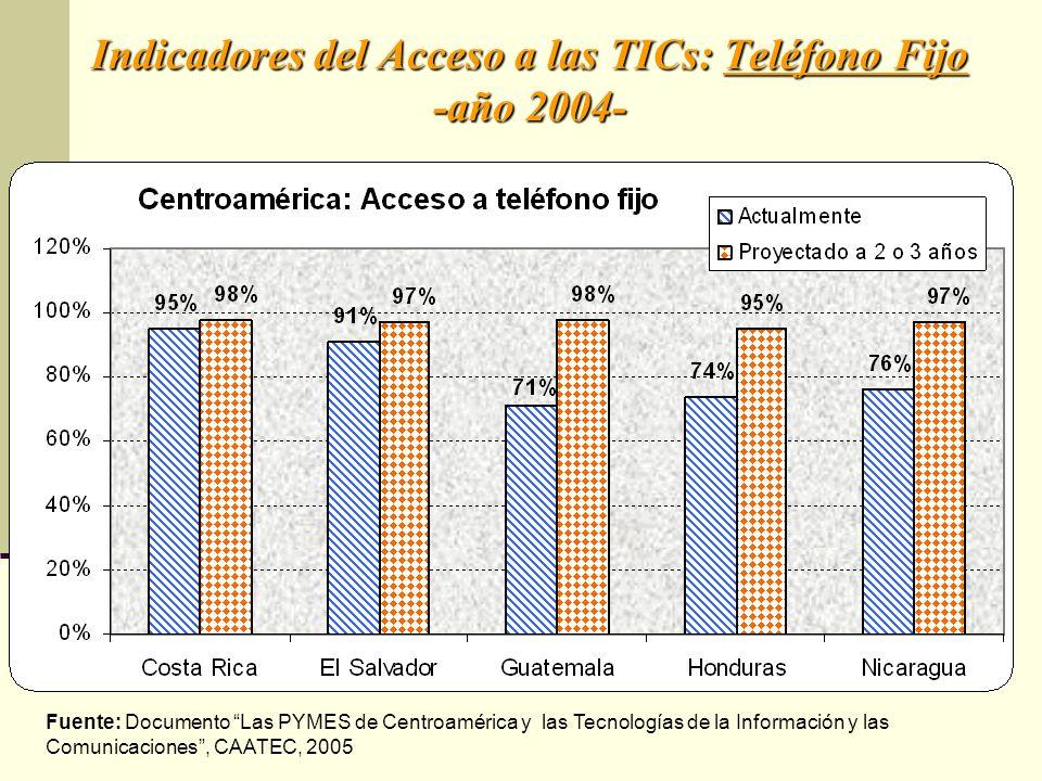 Indicadores del Acceso a las TICs: Teléfono Fijo -año 2004- Fuente: Documento Las PYMES de Centroamérica y las Tecnologías de la Información y las Com