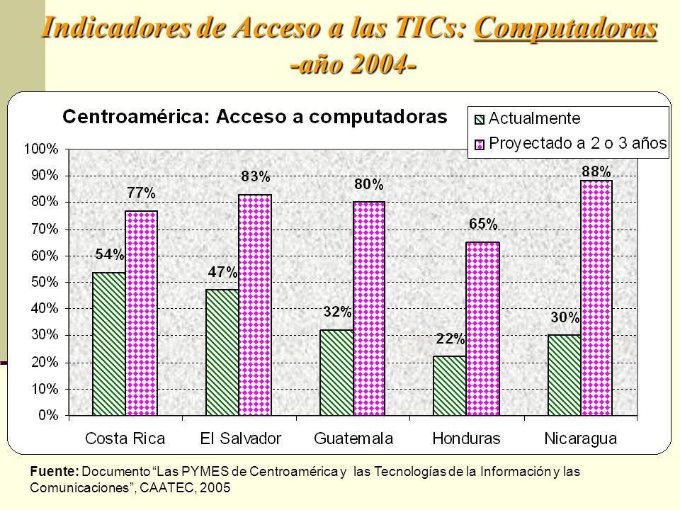 Indicadores de Acceso a las TICs: Computadoras -año 2004- Fuente: Documento Las PYMES de Centroamérica y las Tecnologías de la Información y las Comun