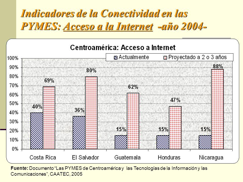 Indicadores de la Conectividad en las PYMES: Acceso a la Internet -año 2004- Fuente: Documento Las PYMES de Centroamérica y las Tecnologías de la Info