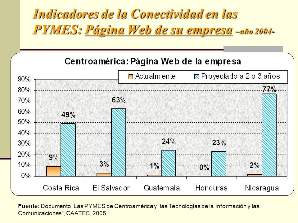 Indicadores de la Conectividad en las PYMES: Página Web de su empresa –año 2004- Fuente: Documento Las PYMES de Centroamérica y las Tecnologías de la