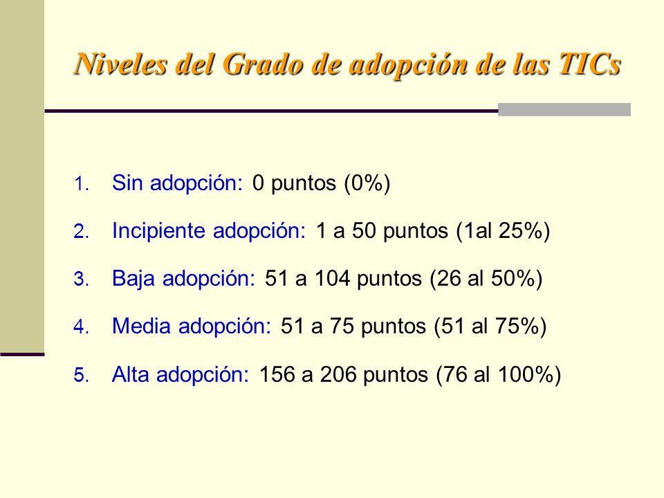 Niveles del Grado de adopción de las TICs 1. Sin adopción: 0 puntos (0%) 2. Incipiente adopción: 1 a 50 puntos (1al 25%) 3. Baja adopción: 51 a 104 pu