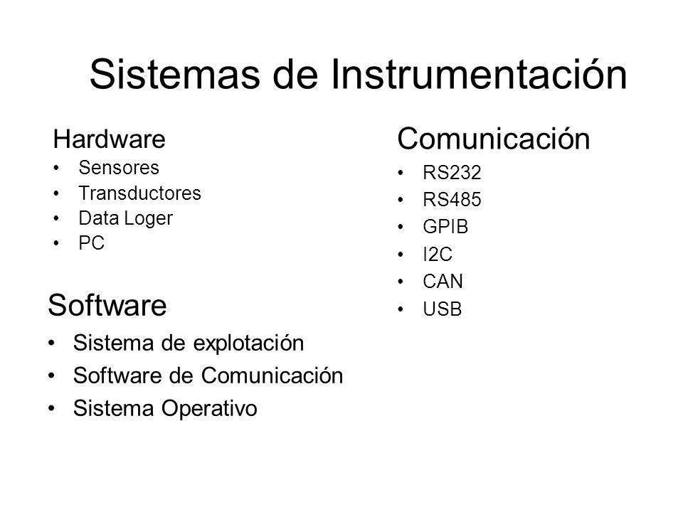 Hardware Sensores Transductores Data Loger PC Sistemas de Instrumentación Comunicación RS232 RS485 GPIB I2C CAN USB Software Sistema de explotación So