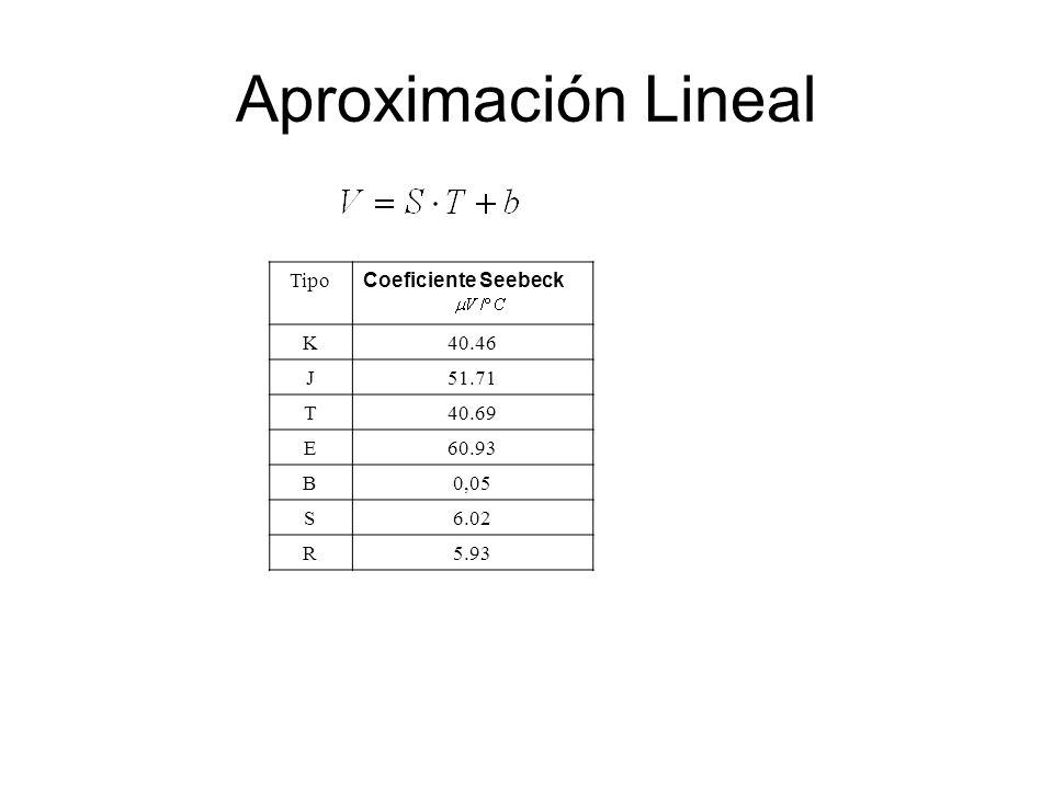Aproximación Lineal Tipo Coeficiente Seebeck K40.46 J51.71 T40.69 E60.93 B0,05 S6.02 R5.93