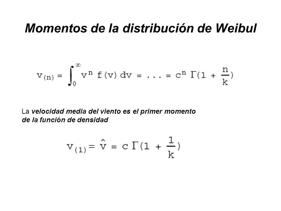 Momentos de la distribución de Weibul La velocidad media del viento es el primer momento de la función de densidad