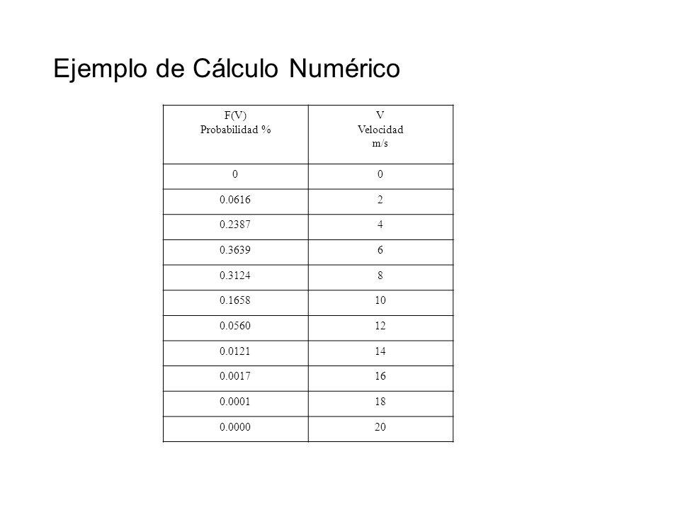 Ejemplo de Cálculo Numérico F(V) Probabilidad % V Velocidad m/s 00 0.06162 0.23874 0.36396 0.31248 0.165810 0.056012 0.012114 0.001716 0.000118 0.0000