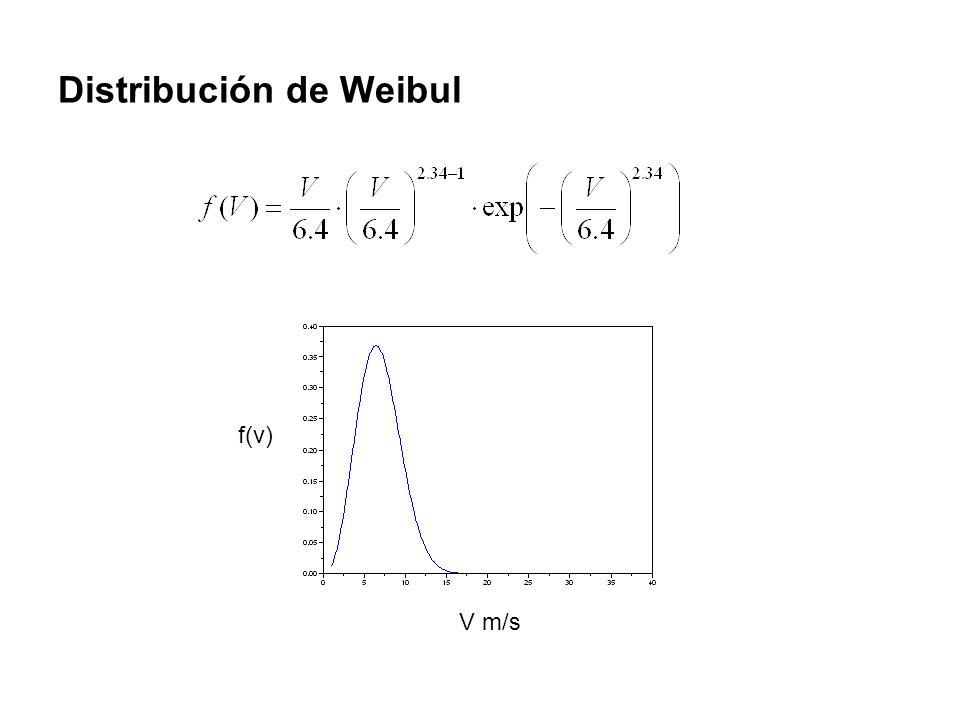 Distribución de Weibul f(v) V m/s