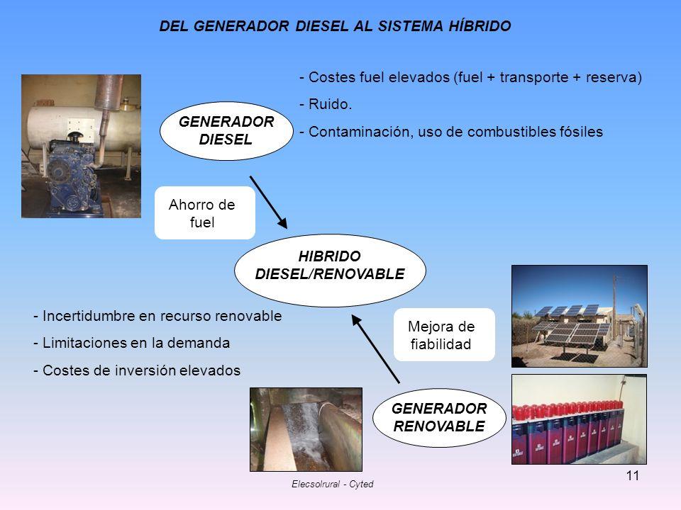 Elecsolrural - Cyted 11 GENERADOR DIESEL GENERADOR RENOVABLE HIBRIDO DIESEL/RENOVABLE - Costes fuel elevados (fuel + transporte + reserva) - Ruido. -