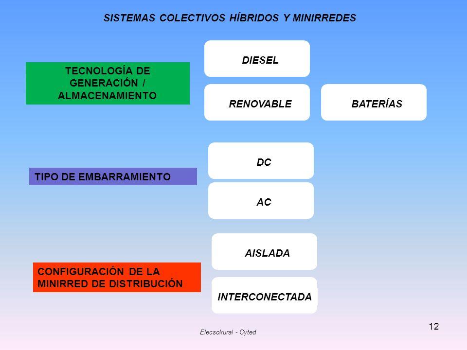 Elecsolrural - Cyted 12 SISTEMAS COLECTIVOS HÍBRIDOS Y MINIRREDES CONFIGURACIÓN DE LA MINIRRED DE DISTRIBUCIÓN AISLADA INTERCONECTADA TECNOLOGÍA DE GE