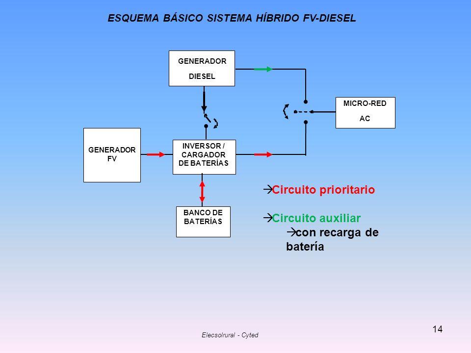 Elecsolrural - Cyted 14 BANCO DE BATERÍAS INVERSOR / CARGADOR DE BATERÍAS GENERADOR FV MICRO-RED AC GENERADOR DIESEL ESQUEMA BÁSICO SISTEMA HÍBRIDO FV