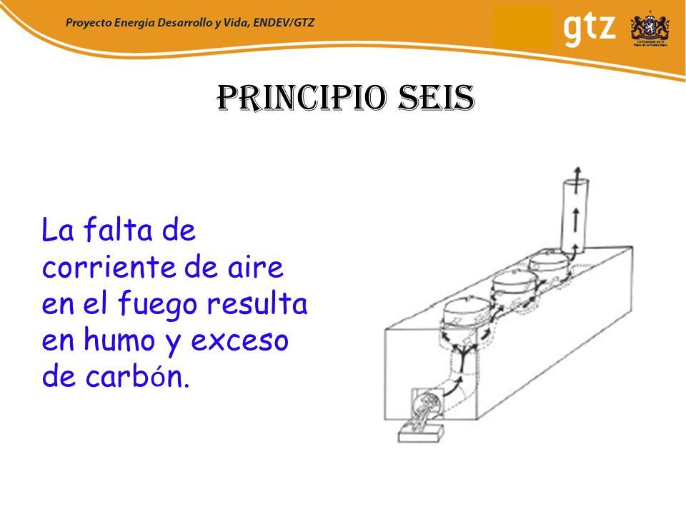 Principio seis La falta de corriente de aire en el fuego resulta en humo y exceso de carb ó n.