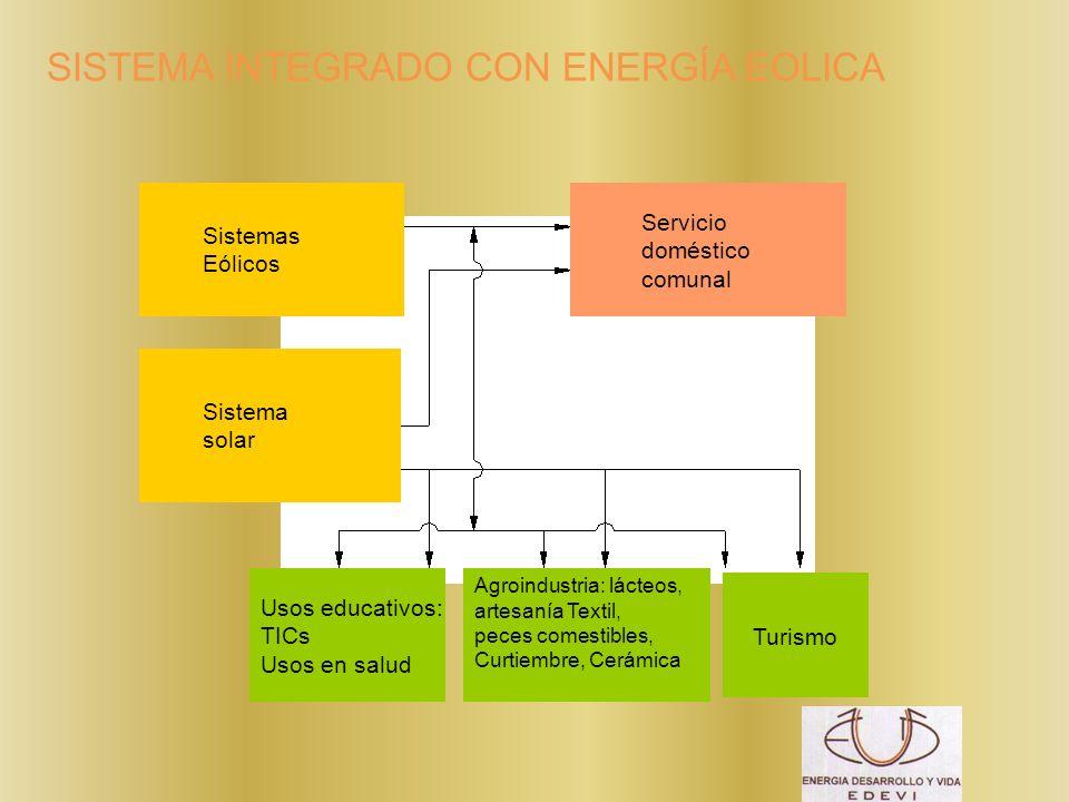 SISTEMA INTEGRADO CON ENERGÍA EOLICA Sistemas Eólicos Sistema solar Servicio doméstico comunal Usos educativos: TICs Usos en salud Turismo Agroindustr