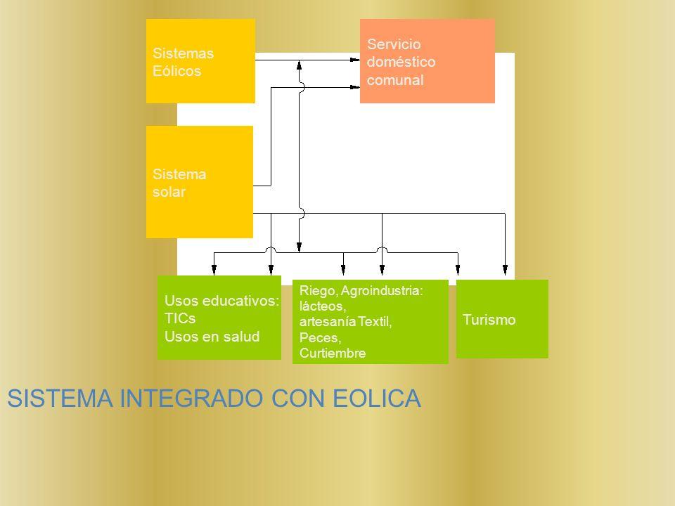 SISTEMA INTEGRADO CON EOLICA Sistemas Eólicos Sistema solar Servicio doméstico comunal Usos educativos: TICs Usos en salud Turismo Riego, Agroindustri
