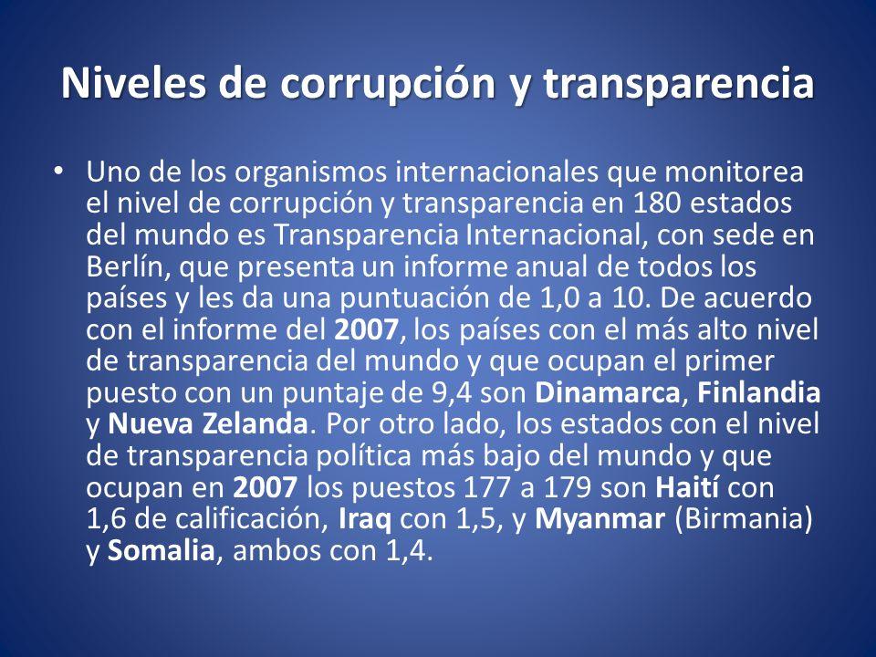 Niveles de corrupción y transparencia Uno de los organismos internacionales que monitorea el nivel de corrupción y transparencia en 180 estados del mu