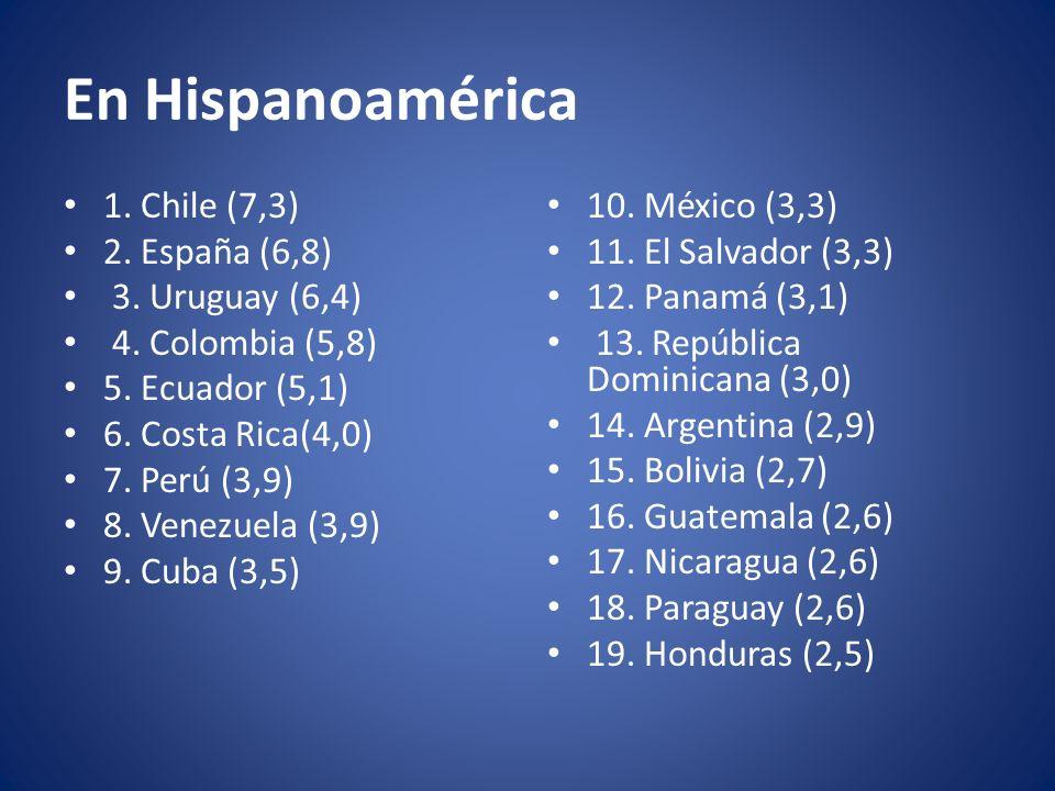En Hispanoamérica 1. Chile (7,3) 2. España (6,8) 3. Uruguay (6,4) 4. Colombia (5,8) 5. Ecuador (5,1) 6. Costa Rica(4,0) 7. Perú (3,9) 8. Venezuela (3,