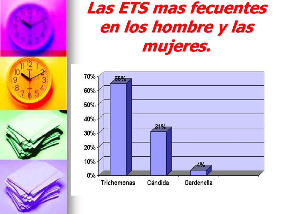 Por ultimos encuesta de conocimiento de ETS ¿CONOCE USTED ACERCA DE LA ENFERMEDADES DE TRASMISION SEXUAL.