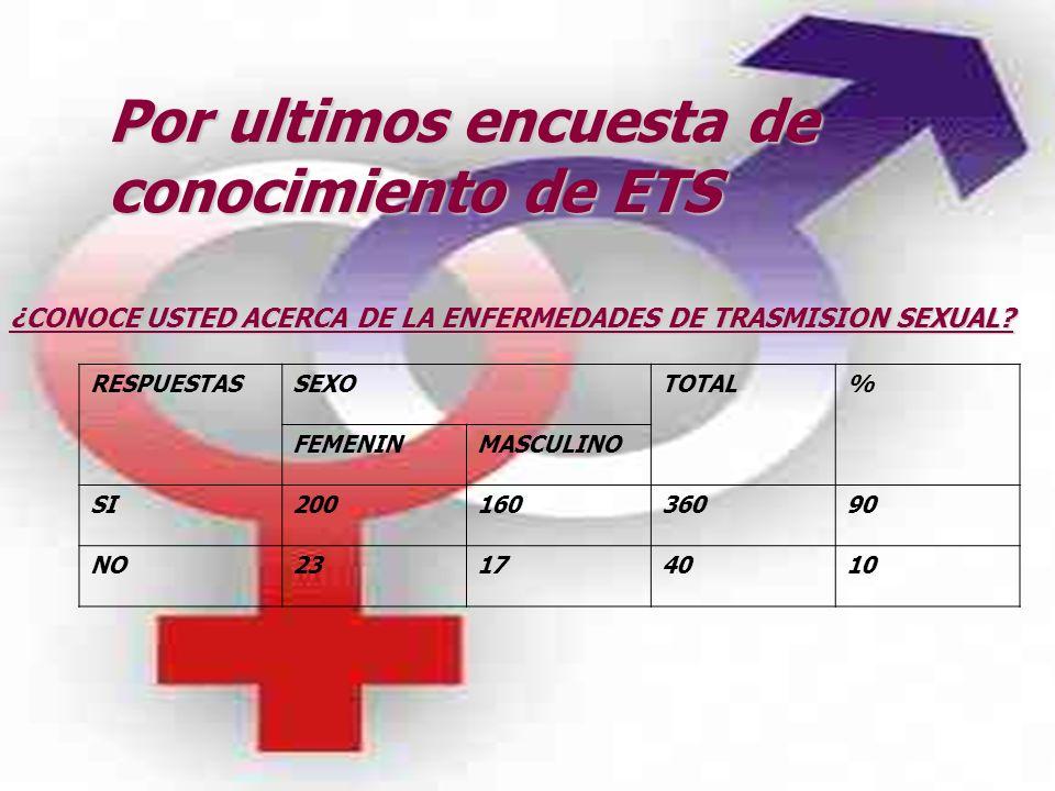 Por ultimos encuesta de conocimiento de ETS ¿CONOCE USTED ACERCA DE LA ENFERMEDADES DE TRASMISION SEXUAL? RESPUESTASSEXOTOTAL% FEMENINMASCULINO SI2001
