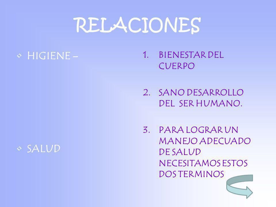 RELACIONES HIGIENE – SALUD 1.BIENESTAR DEL CUERPO 2.SANO DESARROLLO DEL SER HUMANO. 3.PARA LOGRAR UN MANEJO ADECUADO DE SALUD NECESITAMOS ESTOS DOS TE