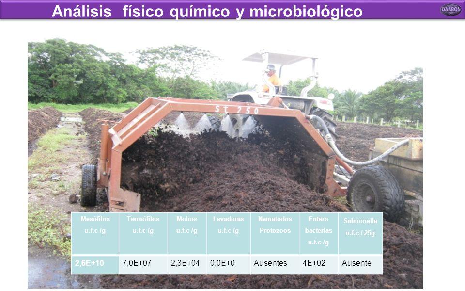 Análisis físico químico y microbiológico Parámetro Expresado como TécnicaNormaResultadod.e.Unid. Calcio totalCaOA.ASM 3111B2.3390.004% Magnesio total