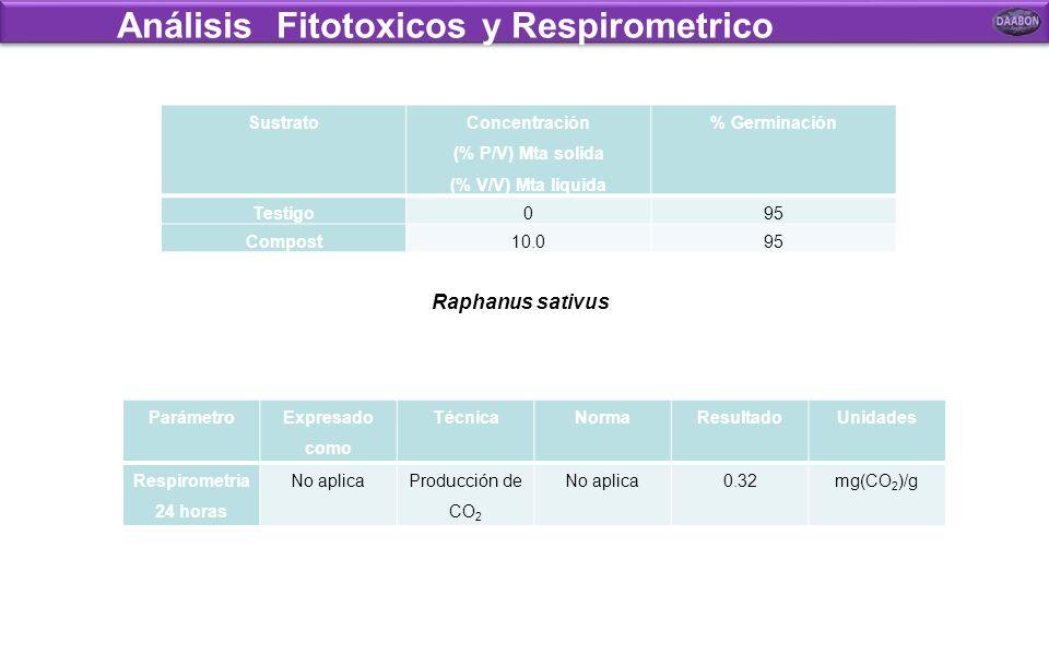 Análisis físico químico y microbiológico Mesófilos u.f.c /g Termófilos u.f.c /g Mohos u.f.c /g Levaduras u.f.c /g Nematodos Protozoos Entero bacterias