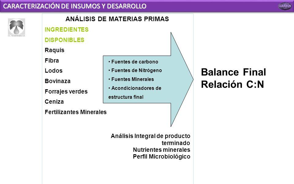 IMPORTANCIA DEL COMPOST DAABON ORGANIC Estructura del suelo (Física) Macro y Micronutrientes (Química) Diversidad microbiana (Biológica) EQUILIBRIO EC