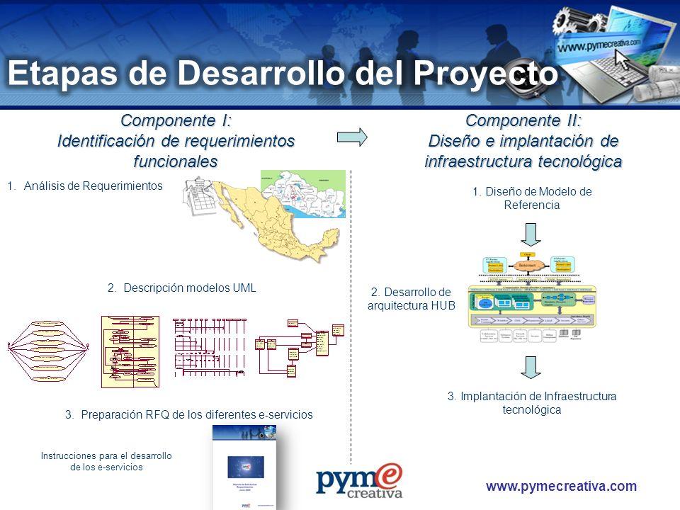 www.pymecreativa.com Componente I: Identificación de requerimientos funcionales Componente II: Diseño e implantación de infraestructura tecnológica 1.