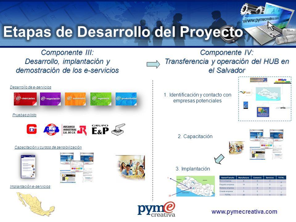 www.pymecreativa.com Componente III: Desarrollo, implantación y demostración de los e-servicios 1. Identificación y contacto con empresas potenciales