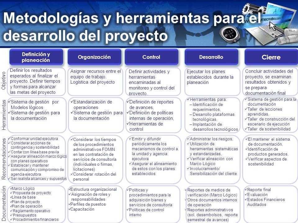 www.pymecreativa.com Definición de reportes de avances, Definición de políticas internas de operación, Herramientas de control Objetivo Herramientas D