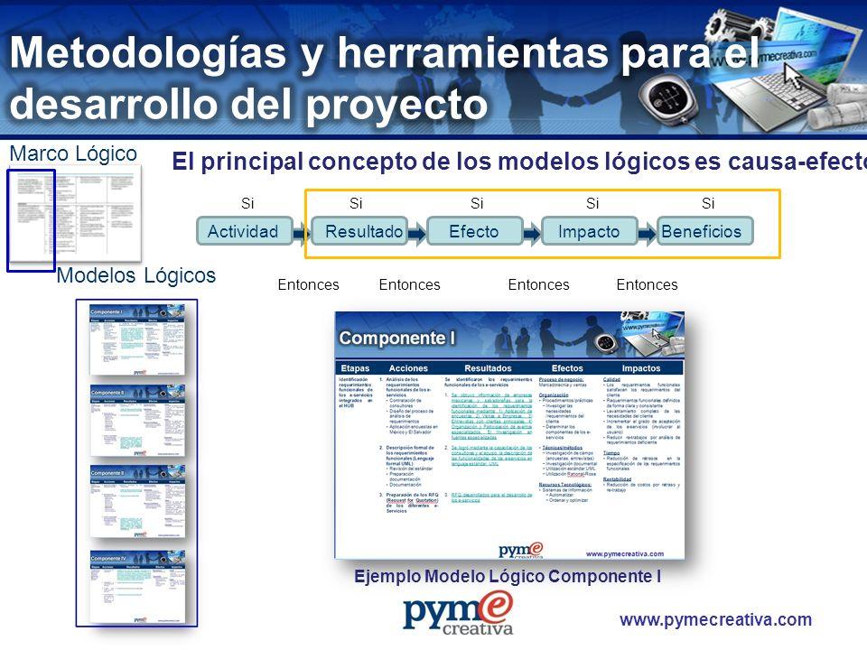www.pymecreativa.com ActividadResultadoEfectoImpactoBeneficios Entonces Si El principal concepto de los modelos lógicos es causa-efecto Ejemplo Modelo