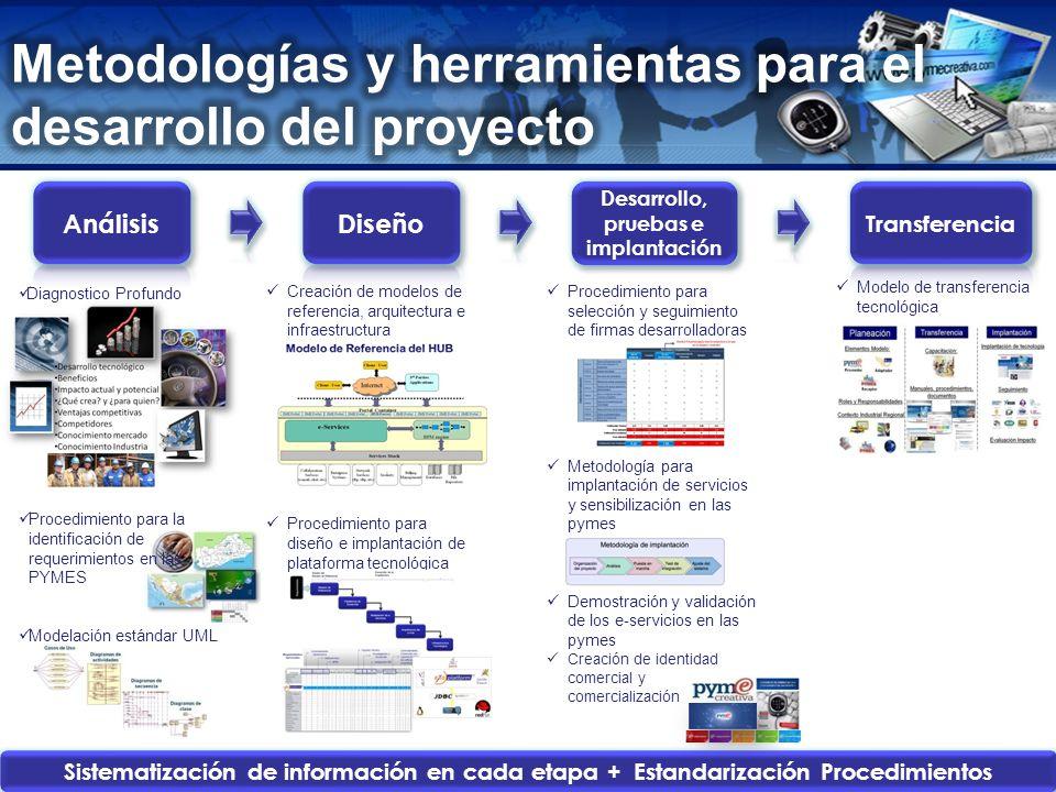 www.pymecreativa.com Desarrollo, pruebas e implantación Diagnostico Profundo Procedimiento para la identificación de requerimientos en las PYMES Model