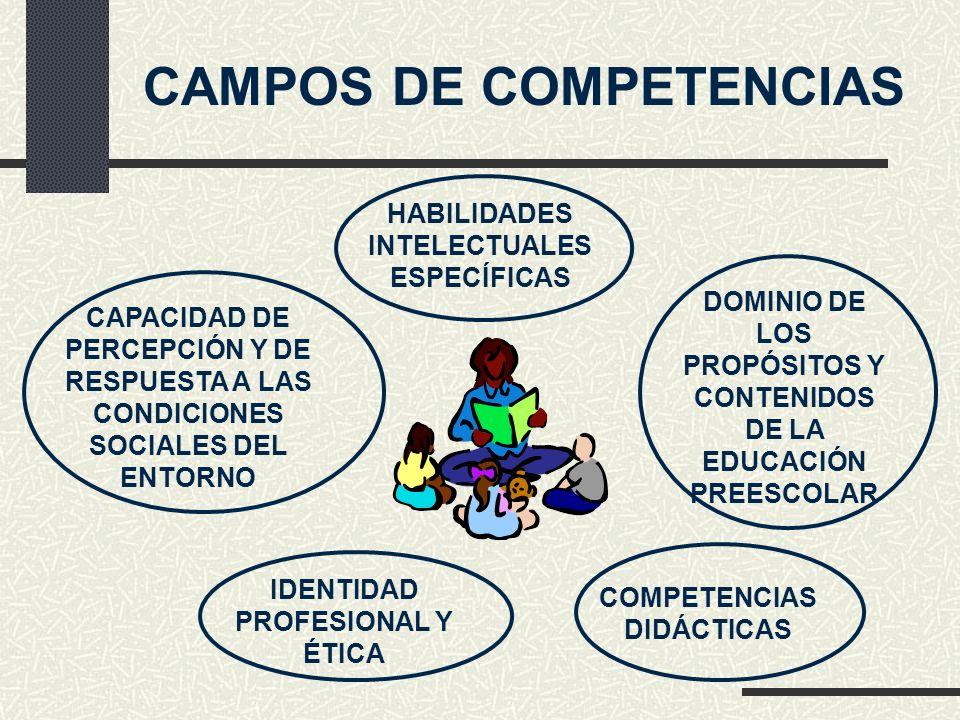 HABILIDADES INTELECTUALES ESPECÍFICAS DOMINIO DE LOS PROPÓSITOS Y CONTENIDOS DE LA EDUCACIÓN PREESCOLAR COMPETENCIAS DIDÁCTICAS IDENTIDAD PROFESIONAL