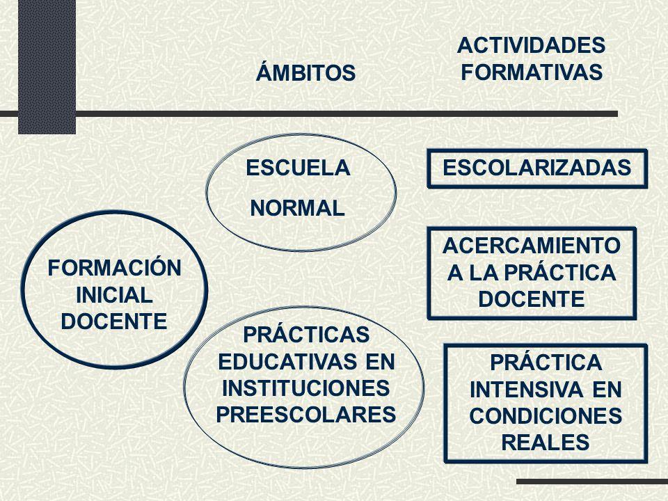 FORMACIÓN INICIAL DOCENTE ÁMBITOS ESCUELA NORMAL PRÁCTICAS EDUCATIVAS EN INSTITUCIONES PREESCOLARES ACTIVIDADES FORMATIVAS ESCOLARIZADAS ACERCAMIENTO