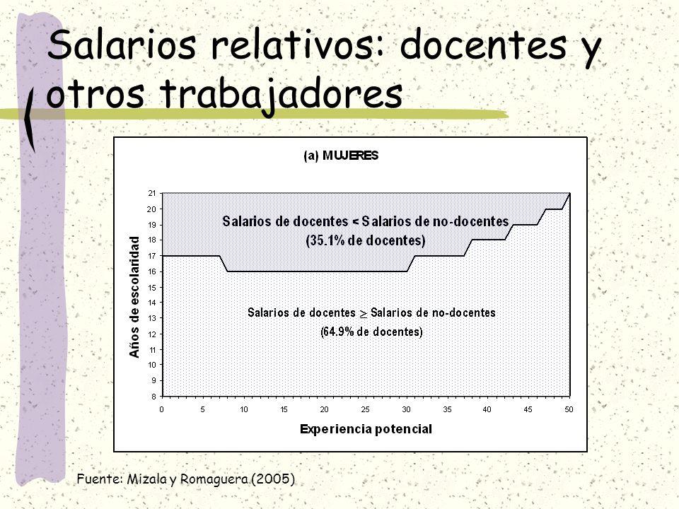 Salarios relativos: docentes y otros trabajadores Fuente: Mizala y Romaguera (2005)