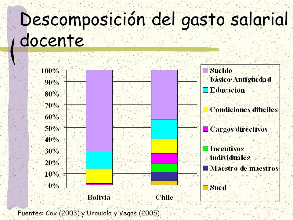 Descomposición del gasto salarial docente Fuentes: Cox (2003) y Urquiola y Vegas (2005)