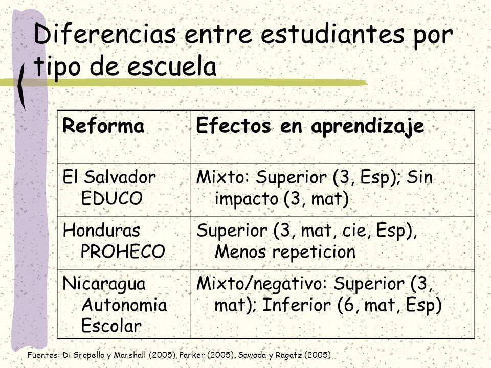 Diferencias entre estudiantes por tipo de escuela Fuentes: Di Gropello y Marshall (2005), Parker (2005), Sawada y Ragatz (2005) ReformaEfectos en apre