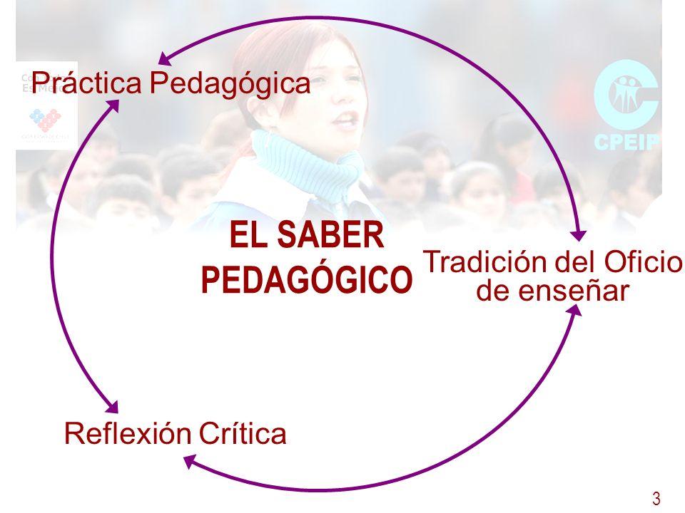 3 Tradición del Oficio de enseñar Práctica Pedagógica EL SABER PEDAGÓGICO Reflexión Crítica