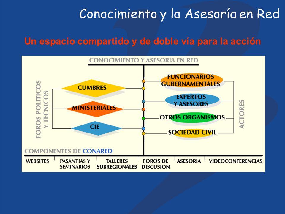 Un espacio compartido y de doble vía para la acción Conocimiento y la Asesoría en Red