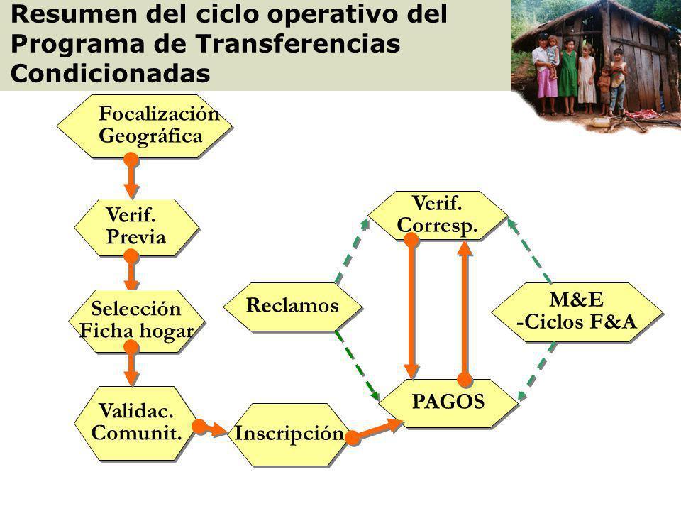 Algunos indicadores de Impacto del Programa Participación de la mujer a nivel familiar y comunitario. Las familias conocen los recursos y programas co