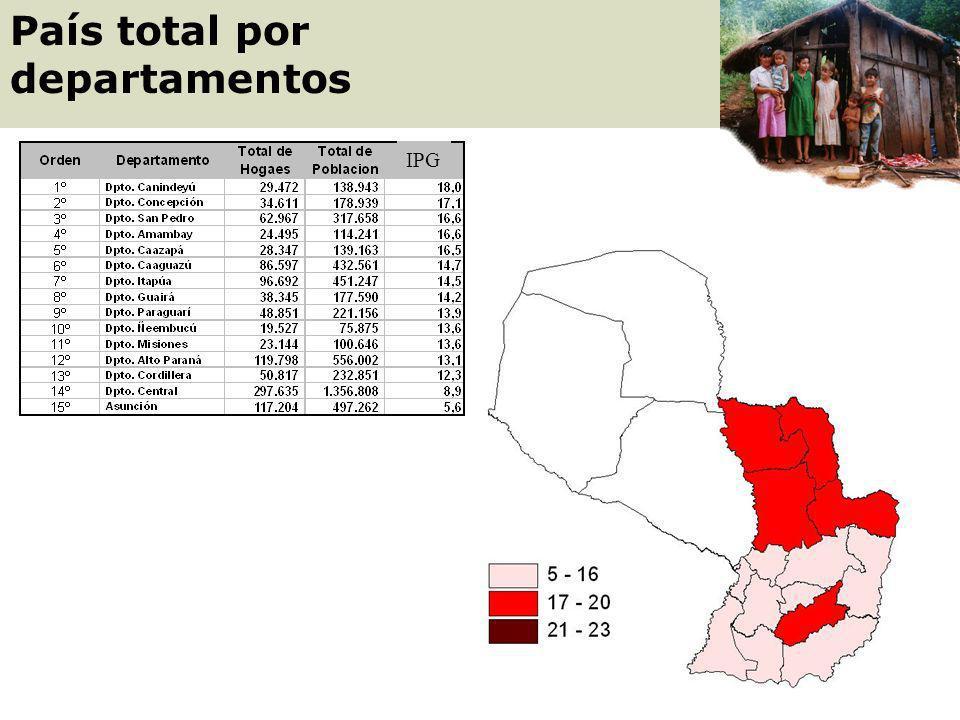 Método integrado Índice de Priorización Geográfica (IPG) IPG DEPARTAMENTAL = 0,6 x (% Personas con 2 NBI o más) + 0,4 x (% Personas con ingresos debaj