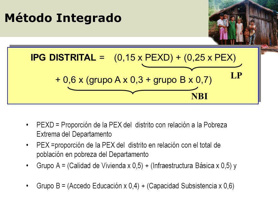 País total por departamentos IPG