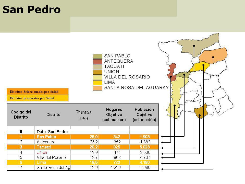 PEXD = Proporción de la PEX del distrito con relación a la Pobreza Extrema del Departamento PEX =proporción de la PEX del distrito en relación con el