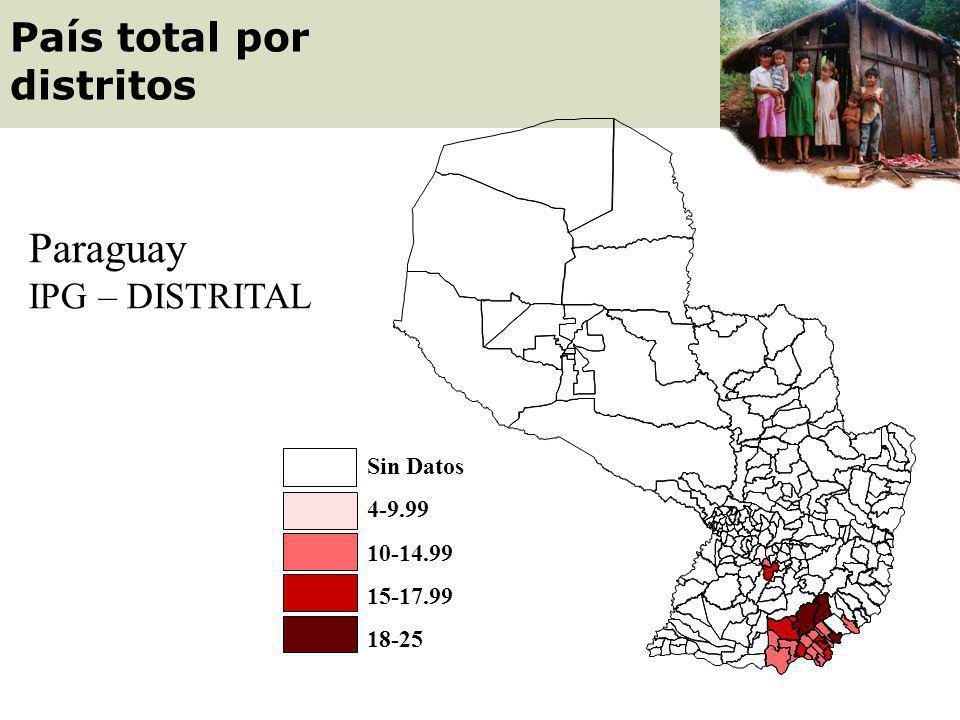 Caazapá Distritos Seleccionados por Salud Puntos IPG Puntos IPG